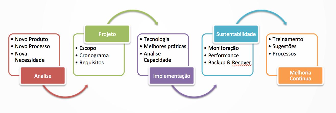 Metodologia da UNIDBA Consultoria em TI